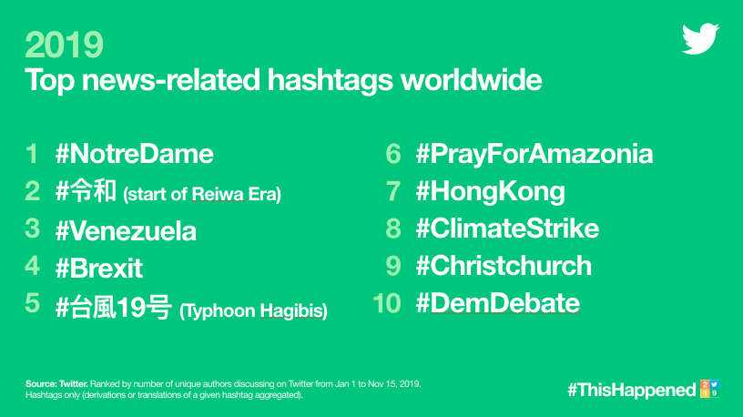 top news related hashtags on twitter