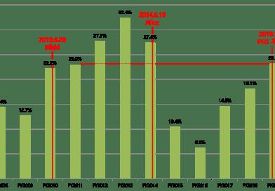 다시 살아나는 미국 BM 특허의 등록률