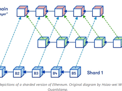 Sharding Ethereum