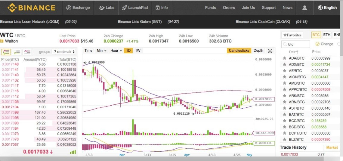selling bitcoin on binance