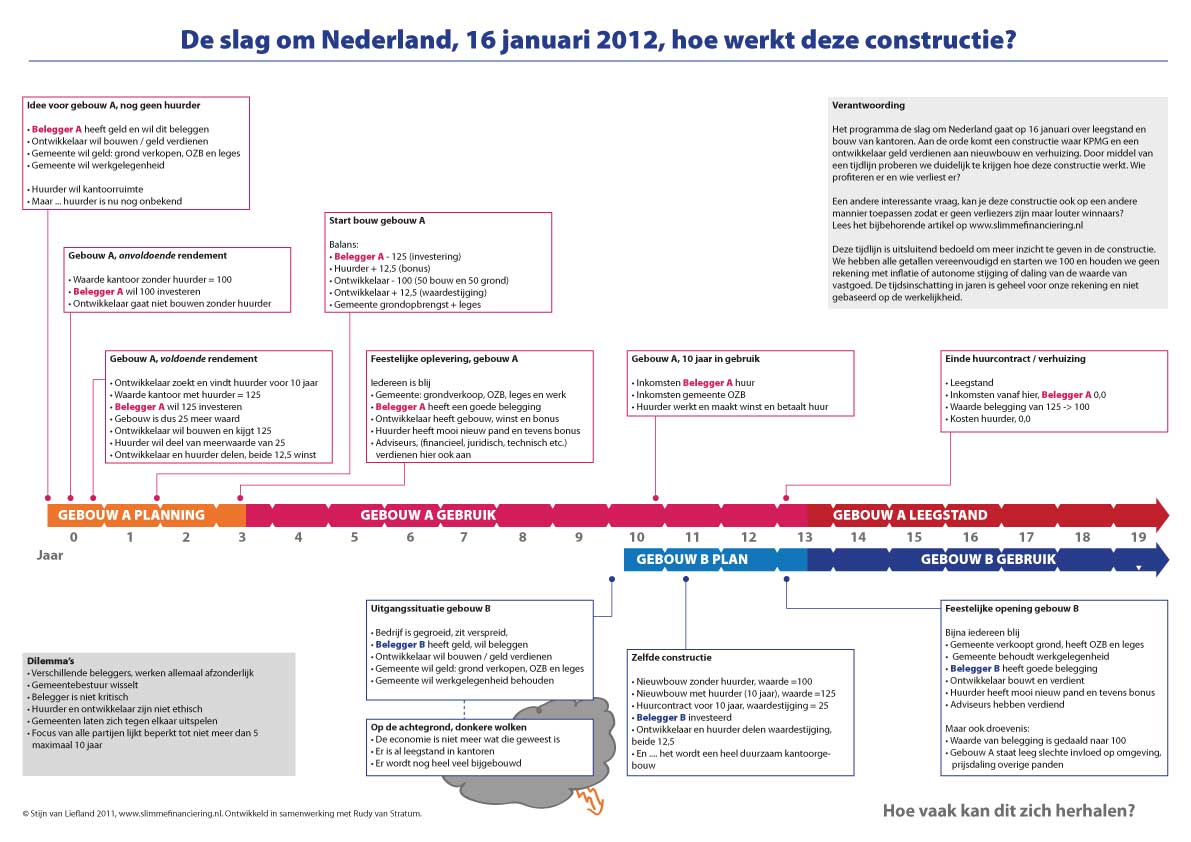 Tijdlijn slag om Nederland