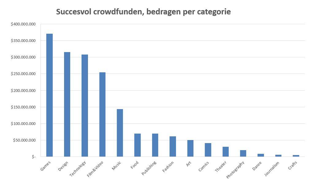 crowddollars