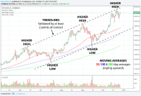 Learn How to Read Bitcoin Price Charts