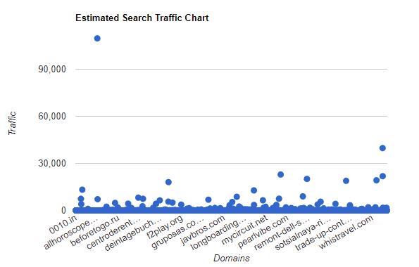 Estimated Search Traffic Chart