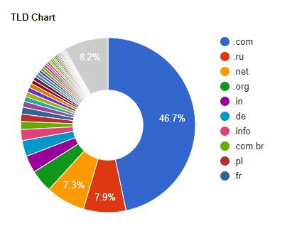 TLD Chart