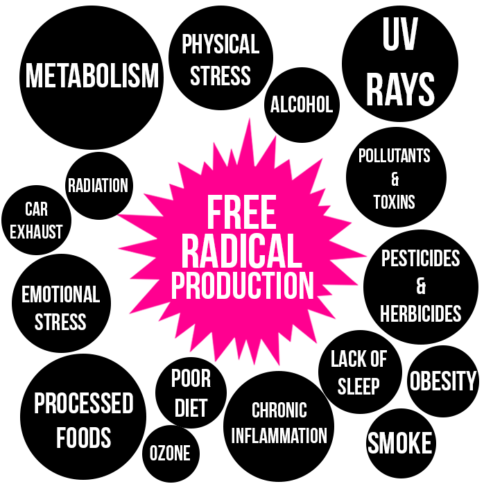 Sources of Free Radical Production