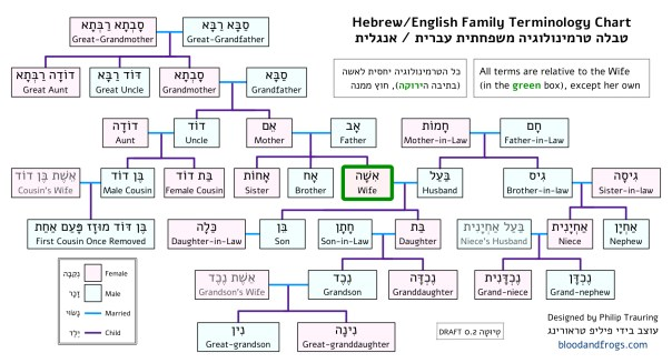 Hebrew-English Family Terms Chart 0.2