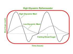 Blood Sugar Levels after Eating Sweets and Other High Carb ...