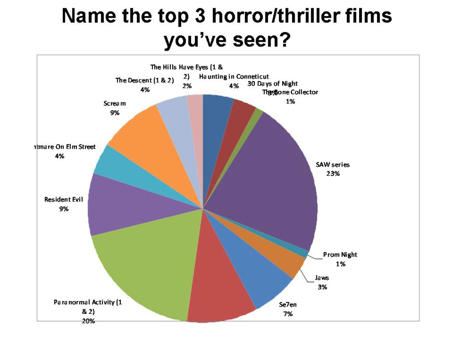 Pie chart of the most watched horror movies bloody disgusting horrorpiechart nvjuhfo Image collections