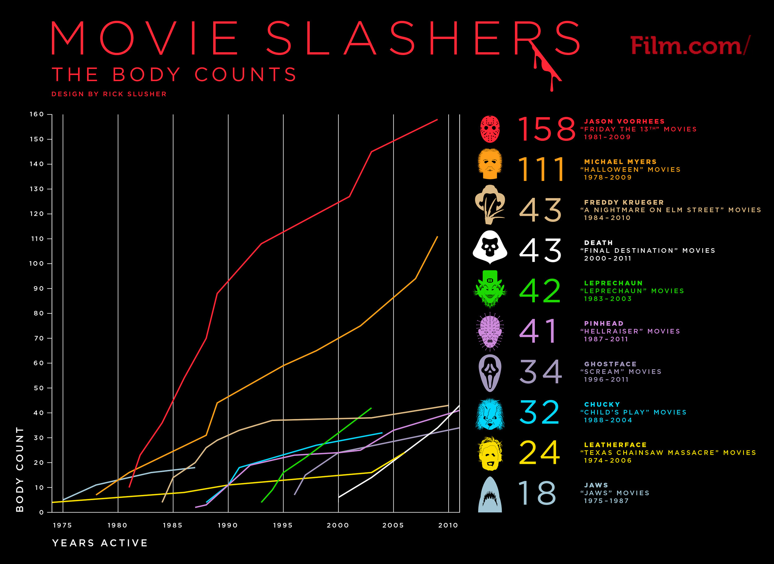 killer graph shows the kill count of several movie