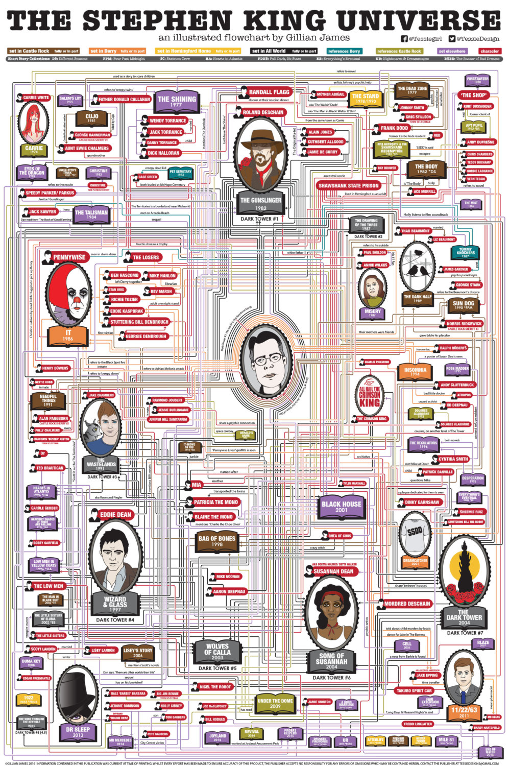 Stephen King Map Of Maine.Stephen King S Books Are All Connected To Each Other And It S
