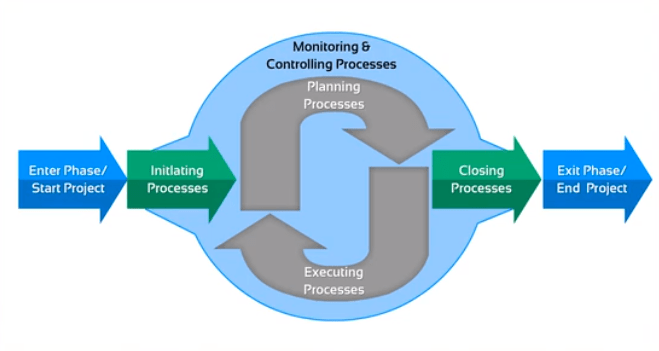 pmi knowledge areas diagram 2016 dodge dart sxt stereo wiring project management framework: process framework | bloodyarmy studio