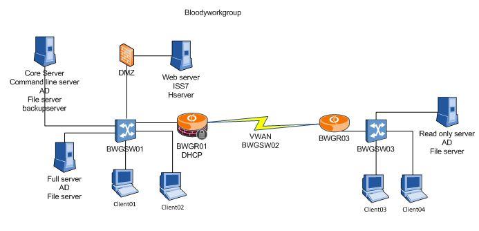 Project Net 200