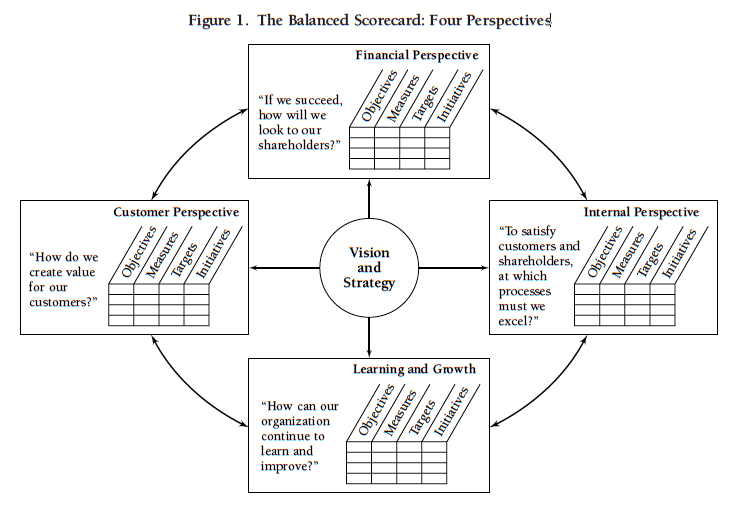 balanced-scorecard-perspectives