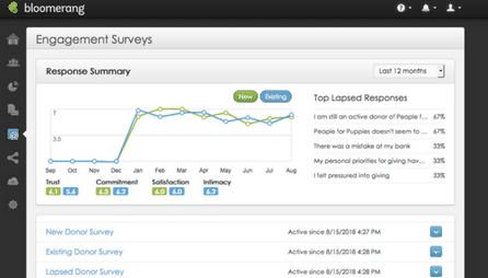 Summary Dashboard