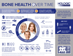 Bone Health Infographic