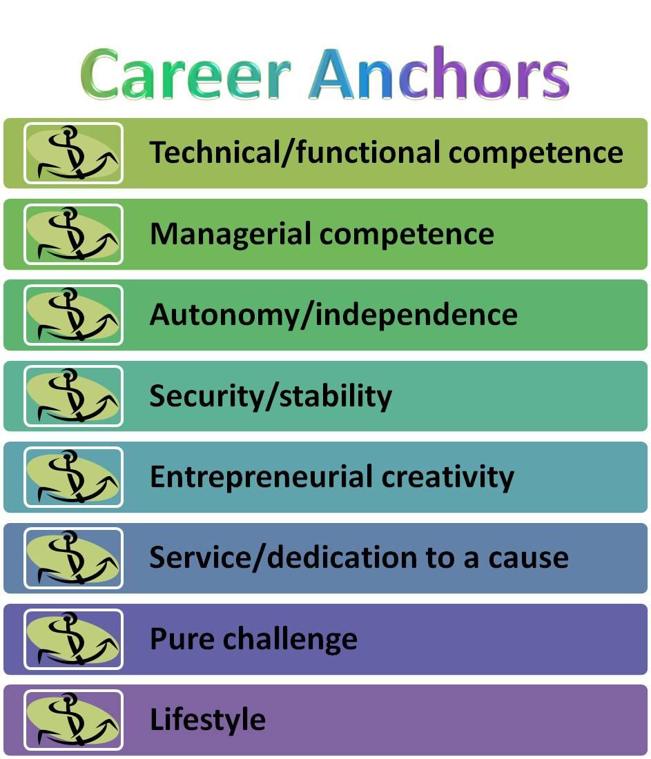 https://i0.wp.com/bloomingnow.com/wp-content/uploads/2010/09/career-anchors.jpg