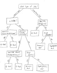 test versus  flowchart also bloomington tutors blog when to use the rh bloomingtontutors