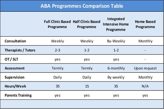 ABA programmes comparison table