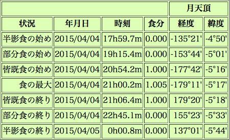 スクリーンショット 2015-03-31 11.28.50