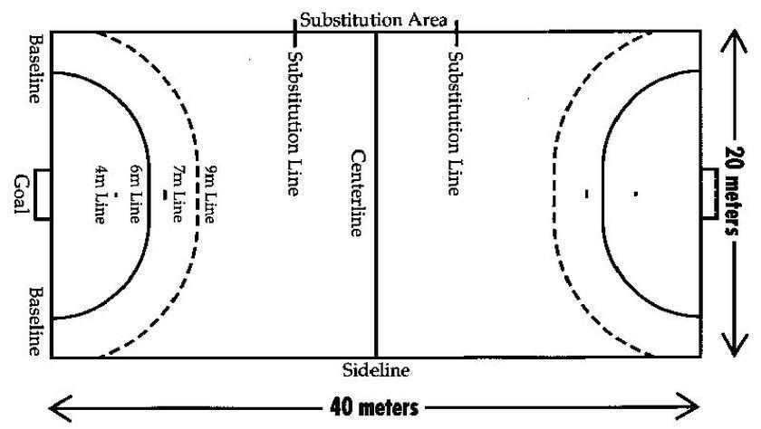 Warmup  Bloom's Taxonomy for Team Handball