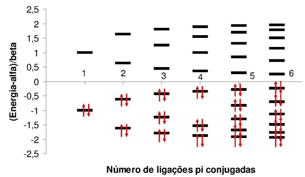 HMO - parte 1: construindo a matriz (3/6)