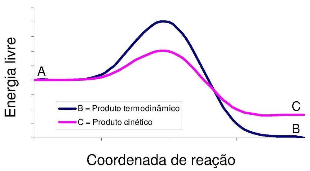 Produtos cinéticos e termodinâmicos - Parte 3 (2/6)
