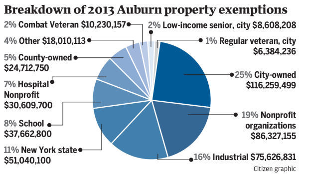 Property tax exemptions add up in Auburn other cities