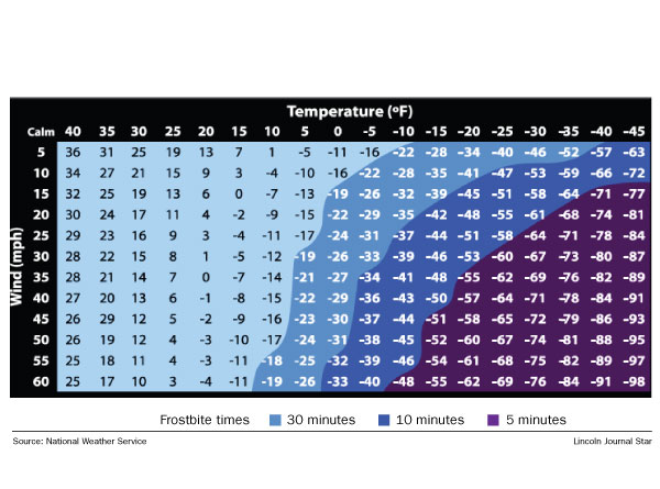 Wind chill chart also it   time to start worrying about chills local journalstar rh