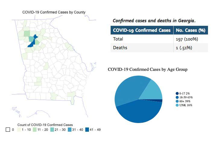 51 new confirmed cases reported in Georgia | Covid-19 ...