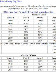 Pay charts approved and effective starting jan active duty militarynews also rh