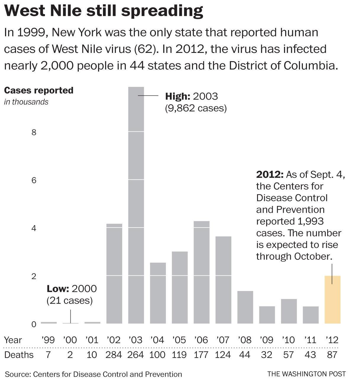West Nile virus cases accelerating in U.S. | | pressrepublican.com
