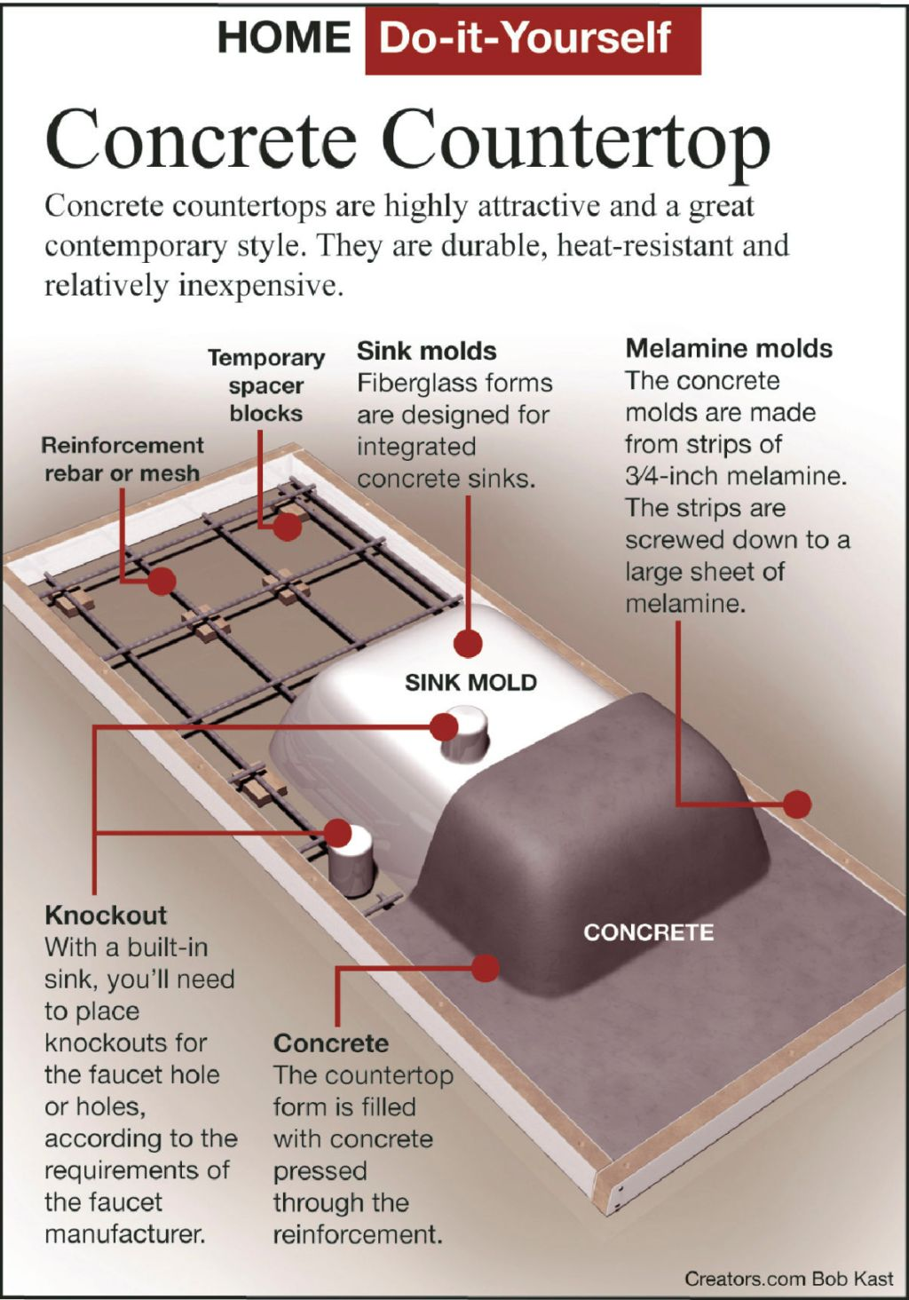 durable concrete countertops are easy