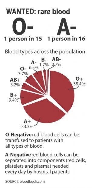 Donors Needed For Rare Blood Types  Local  Syvnewscom