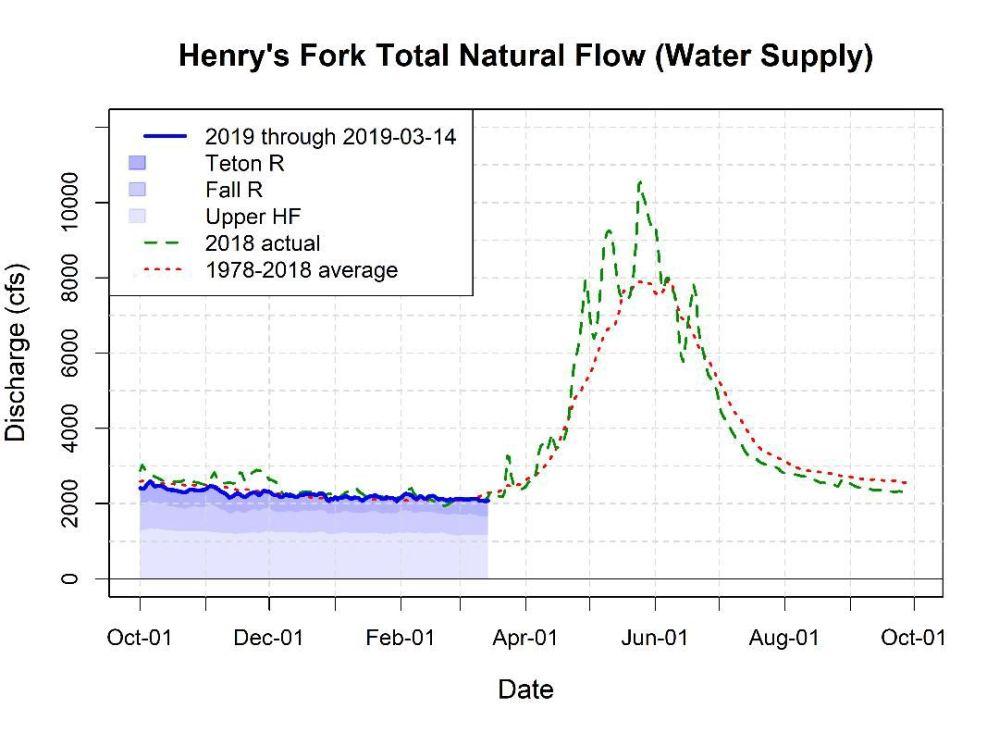 medium resolution of water graph