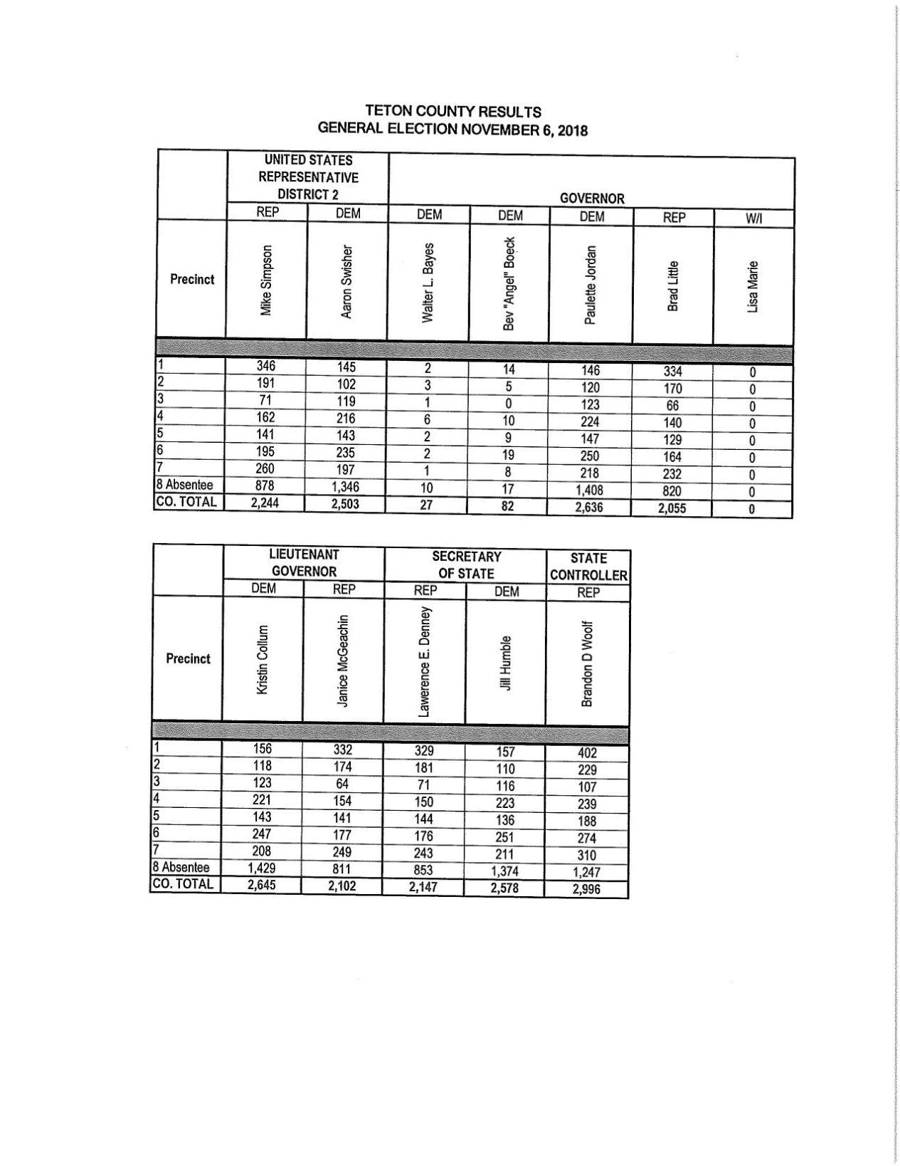 teton election results pdf [ 1200 x 1554 Pixel ]