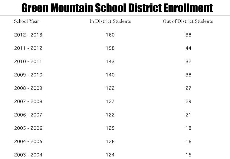 Green Mountain School District levy causes confusion