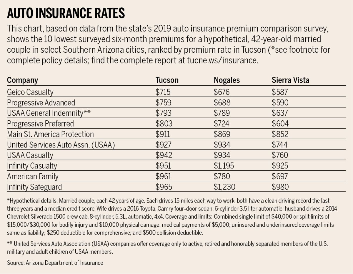 State Survey Finds Wide Disparity In Arizona Auto Insurance Premiums Business News Tucson Com