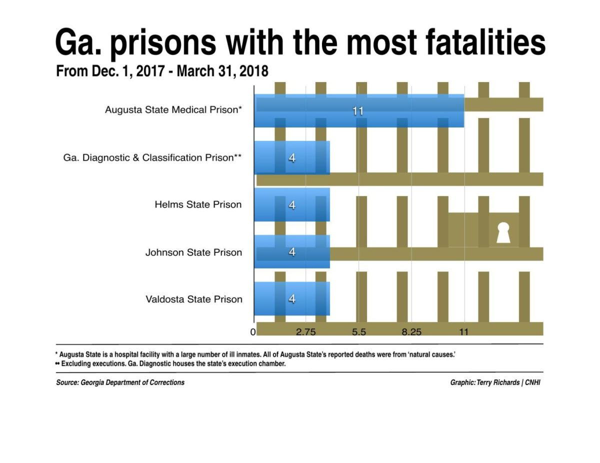 medium resolution of download pdf ga prisons with the most fatalities