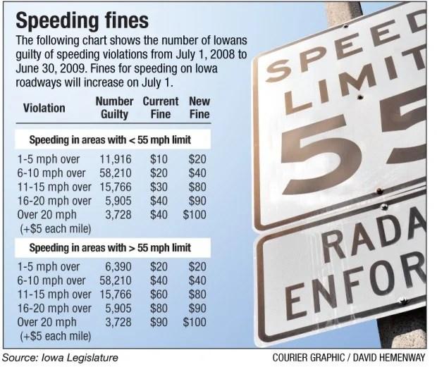 Speeding fines go up Thursday  Local News  wcfcouriercom