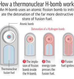 diagram shows a simplified summary of the h bomb 2c x 4 inches 96 3 mm x 101 mm  [ 1000 x 964 Pixel ]