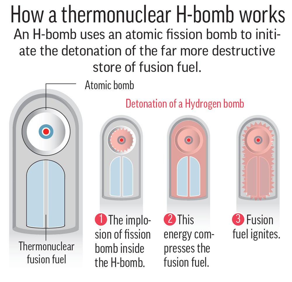 medium resolution of diagram shows a simplified summary of the h bomb 2c x 4 inches 96 3 mm x 101 mm