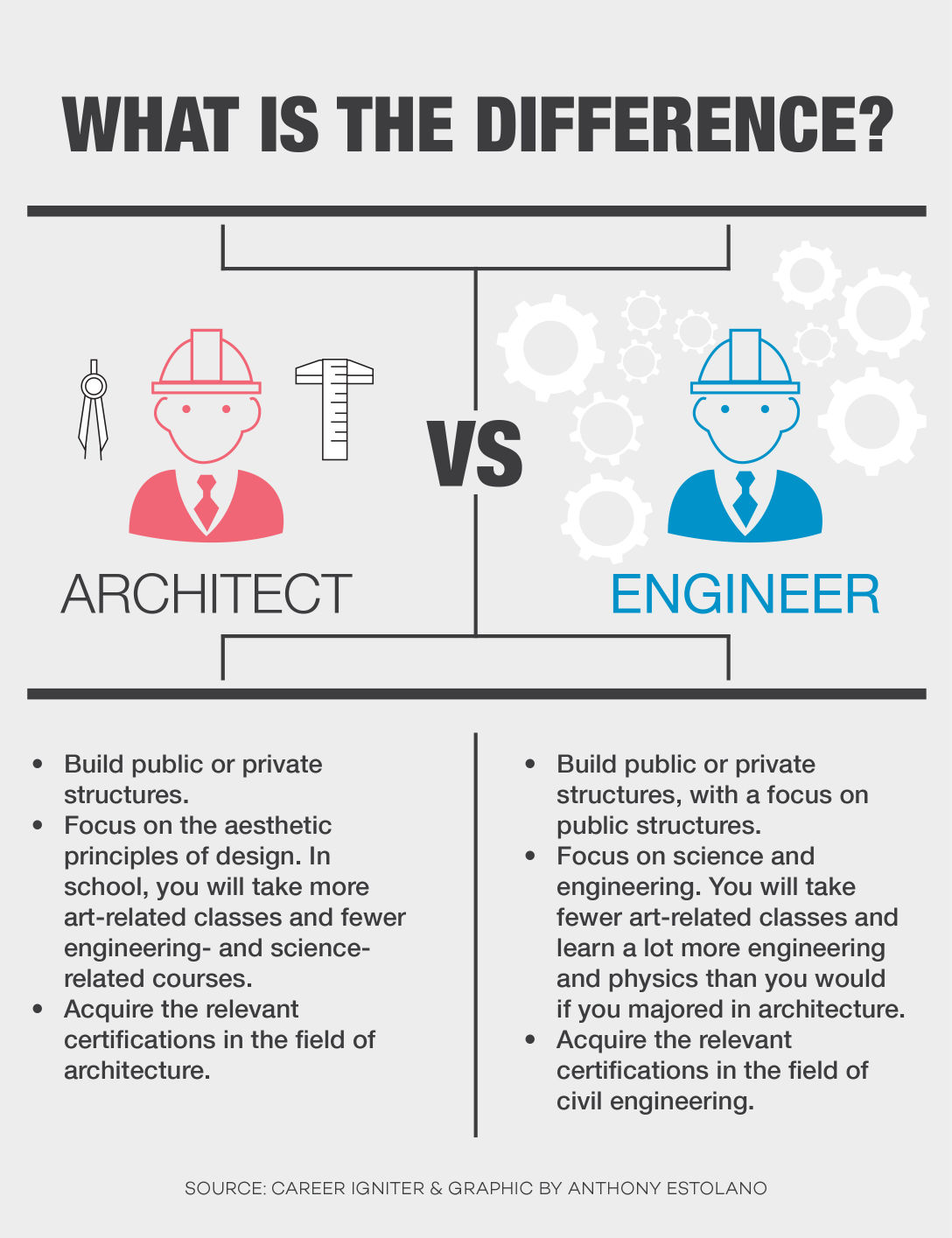 Faculty Compare, Discuss Architecture, Civil Engineering