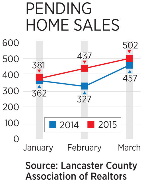 Pending home sales in Lancaster County rise for 4th