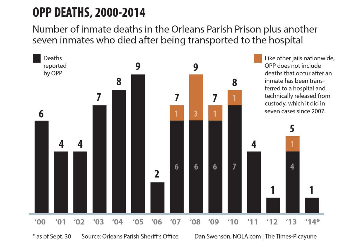 small resolution of inmate deaths sometimes go uncounted at orleans parish prison crime police nola com