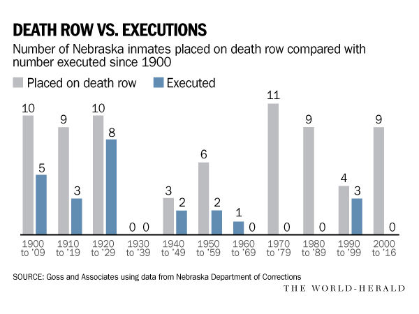 How much does the death penalty cost Nebraska? Economist