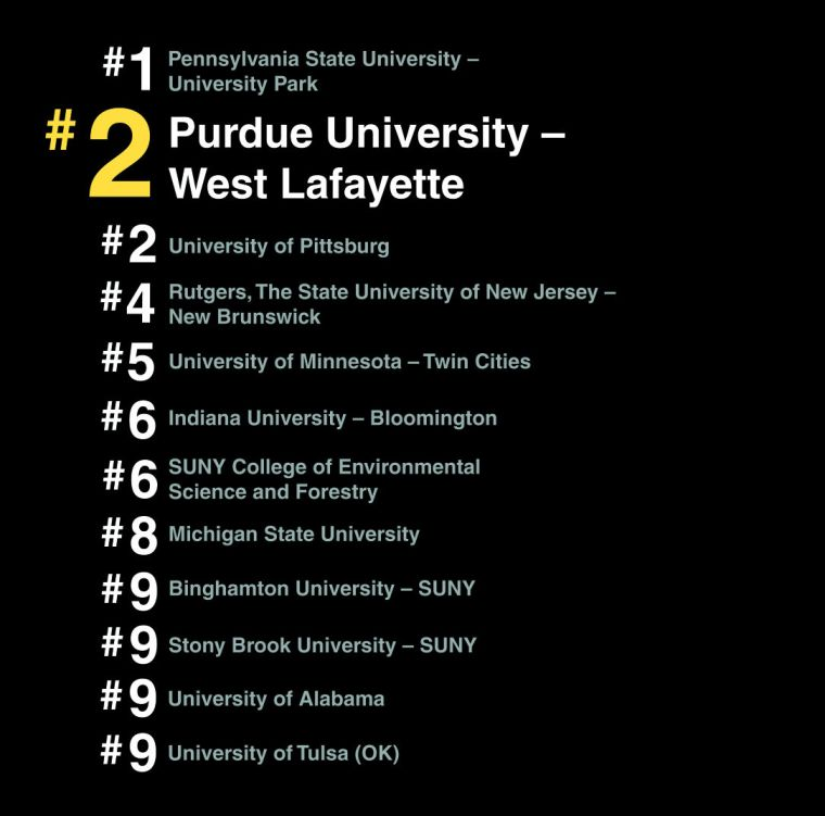 Among Best Schools With Rolling Admissions Purdue Ranks