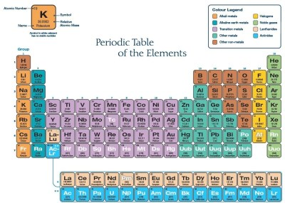 Four New Elements Complete Seventh Row Of The Periodic