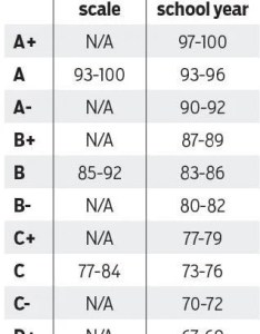 Hanover grading scale also school board approves change to point rh richmond