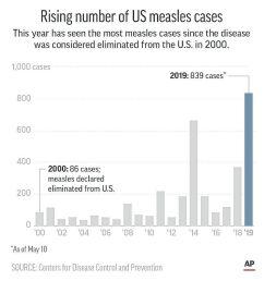 measles cases [ 1000 x 1036 Pixel ]